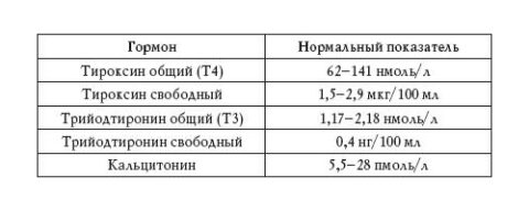 Нормальные показания содержания уровня гормонов щитовидной железы в крови