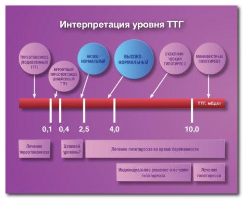 Почему бывает понижен ТТГ, чем это проявляется и как справится с данной проблемой?