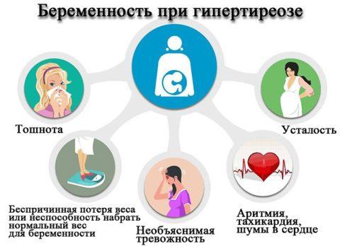 Гипертиреоз у беременных часто можно спутать с физиологическими особенностями при беременности.
