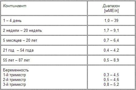 Нормы содержания тиреотропного гормона у людей различных возрастов, а также у беременных, в зависимости от срока
