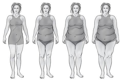 Последствия щитовидки у женщин в нарушении обменных процессов