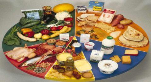 Правильное питание при гипотиреозе щитовидной железы должно быть многообразным