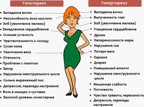 Симптомы гипотиреоза и гипертиреоза также являются показаниями для анализа концентрации ТТГ