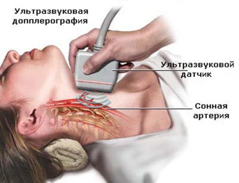 УЗИ – высокоинформативный и быстрый способ установить правильный диагноз.