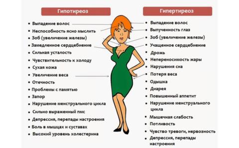 Клинические признаки эндокринных нарушений