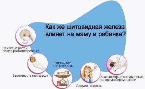 Без гормонов ЩЖ нормальная беременность невозможна