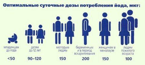 Суточные потребности в йоде для разных категорий населения