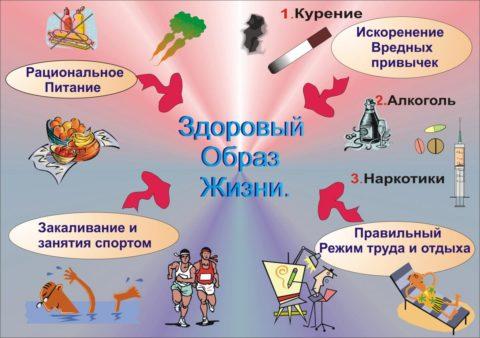 Аспекты здорового образа жизни