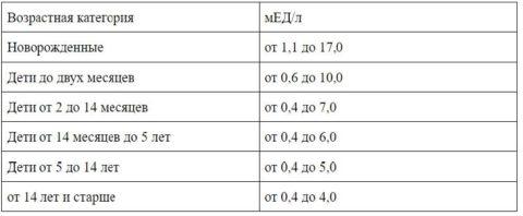 Норма гормона ТТГ в различных возрастных категориях