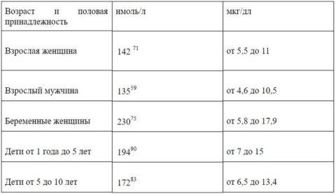Нормы общего гормона Т4
