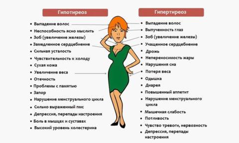 Признаки нарушения работы щитовидки