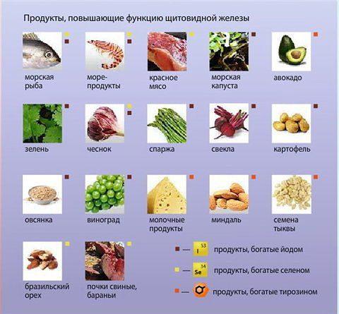 Продукты, нормализующие функции щитовидной железы