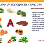 Роль витамина А в организме.