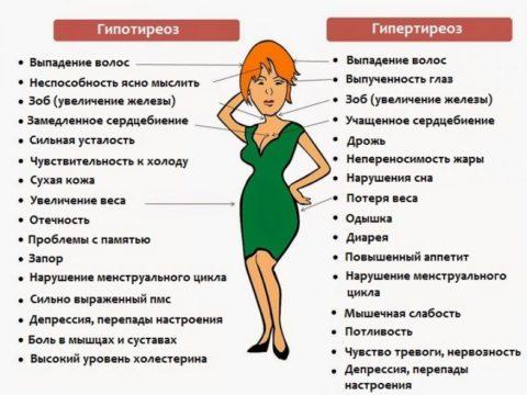 Симптомы гипо- и гипертиреоза