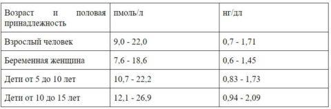 Т4 свободный считается более точным и полным показателем