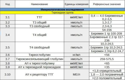 Таблица 1. Нормы гормонов щитовидной железы