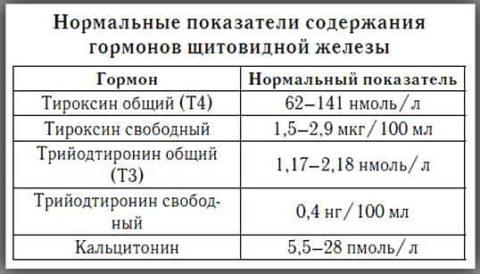 Таблица 1. Нормы содержания тиреоидных гормонов в крови