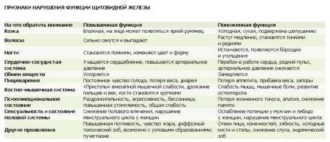 Таблица 1. Признаки нарушения функций щитовидной железы
