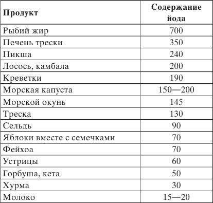 Таблица 2. Содержание йода в продуктах питания