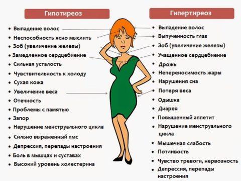 Симптомы нарушения работы ЩЖ