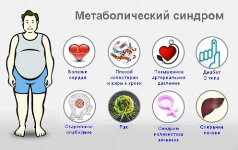 Уменьшение метаболического синдрома