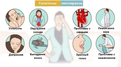Гипотиреоз (падение синтетической активности ЩЖ)