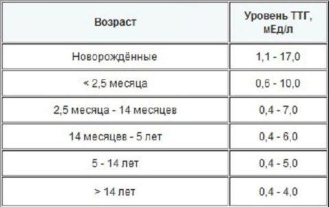 Нормы ТТГ согласно возрастным критериям